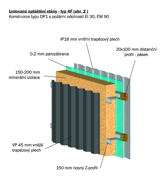 Izolované opláštění stěny - typ 4F (obr. 2)